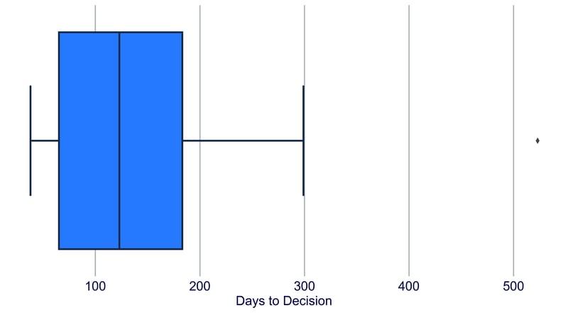 20201023-2 DaysToDecision copy